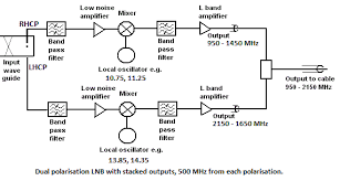 satellite lnb what is it how does it work and where do i buy one