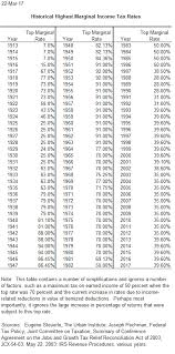 Tax Table 2013 Historical Highest Marginal Income Tax Rates Tax Policy Center