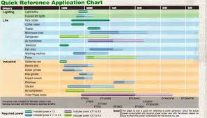quick application reference chart for yamaha generators