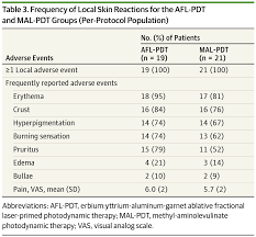 photodynamic therapy with and without ablative fractional laser