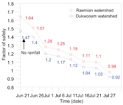 sustainability free full text analysis of rainfall induced