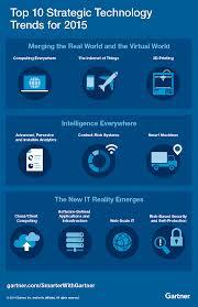 Smarter Technologies Gartner U0027s Top 10 Strategic Technology Trends For 2015 Smarter