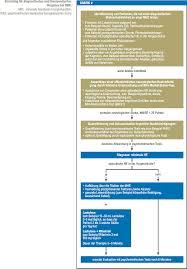 Komplettk He Diagnostik Und Therapie Der Minimalen Hepatischen Enzephalopathie