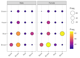 frequency table in r visualizing multivariate categorical data articles sthda