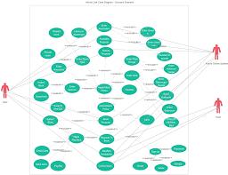 airbnb use case diagram use case diagram uml creately