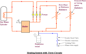 design criteria for hot water supply system commercial industrial heating systems