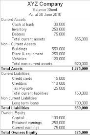End Of Year Balance Sheet Template Conveying Accounting Information Boundless Accounting