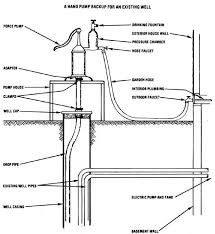 deep well hand pump diagram efcaviation com