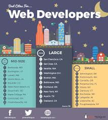 best states to work in best cities for web developers valuepenguin