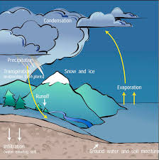 the water cycle climate education modules for k 12