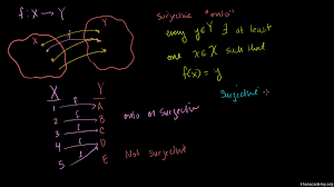 surjective onto and injective one to one functions video
