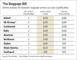 southwest baggage fees baggage becomes a big ticket item wsj