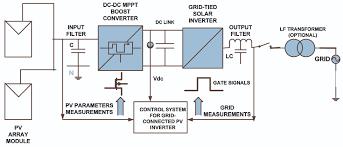 grid u2013 connected solar pv system u2013 solar led dc bulb usb bulb