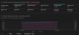 nginx access log analyzer use goaccess visual web log analyzer on http web browser