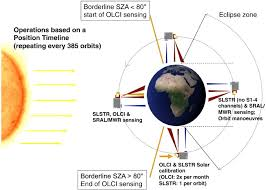 gmes sentinel 1 mission sciencedirectcom the global monitoring for environment and security gmes sentinel 3