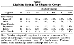 va combined rating table the disability rating form a brief schedule for rating disability