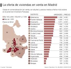 Pisos Alquiler Madrid 2 733 Busca Casa En Madrid Aquí Es Donde Tiene Más Posibilidades De