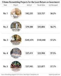 home remodeling articles according to remodeling s 2016 cost vs value report you ll recoup