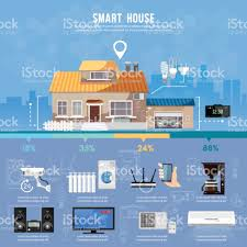 smart house design concept remote control of house smart home