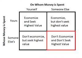 friedman four ways to spend money