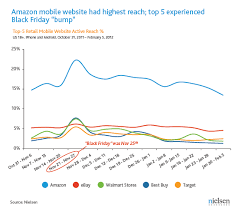 amazon black friday us newswire a store in your pocket retailer mobile websites beat