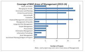 risk based audit plan 2013 2014 to 2015 2016