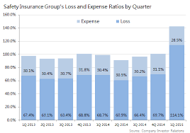 Expense Insurance Companies by Stocks To In Insurance The Motley Fool