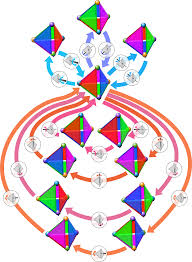 2 Colors That Go Together by Symmetry Group Wikipedia