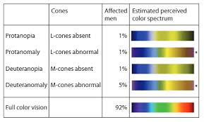 Color Blind Men Designing A Landing Page For Color Blind People Elokenz Blog