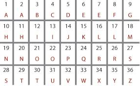 numbers to letters gplusnick