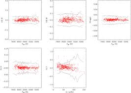 asteroseismic fundamental properties of solar type stars observed