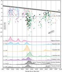 810 2410 S Assembly Instructions Youtube by Detrital Zircon U Pb Geochronology And Hf Isotope Geochemistry Of