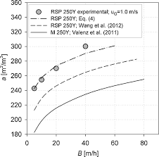 hydraulic and mass transfer characteristics of raschig super pak