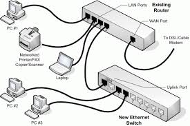 lan local area network lan ports