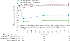 efficacy and safety of dapagliflozin in patients with inadequately