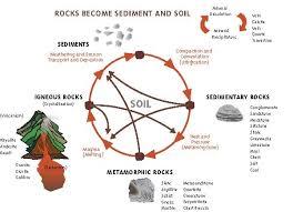 soil weathering processes soils 4 teachers