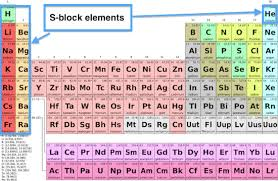 er element periodic table s block elements on the periodic table properties overview