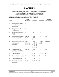chapter 10 property plant and equipment