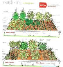 Veg Garden Ideas Vegetable Garden Ideas Stunning Small Backyard Vegetable Garden