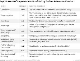Resume Strengths And Weaknesses Examples by The 20 Most Common Things That Come Up During Reference Checks