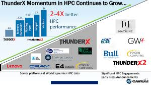 how to request for 3000 momentum is building for arm in hpc