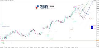Usd Campus Map Eur Usd Analyse Der Schwache Dollar Stärkt Die Us Wirtschaft