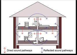 Standard Interior Wall Thickness Lightweight Framing Yourhome