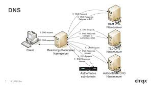 Global Load Balancing Dns And by Deploying Global Server Load Balancing Ppt Video Online Download