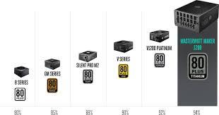 masterwatt maker 1200 full modular digital 80 plus titanium