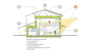 Circular Home Floor Plans Keffer Residence Passive House Rpa Richard Pedranti Architect