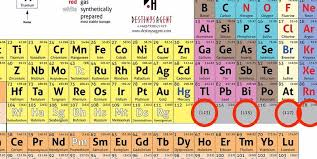 Periodic Table Tungsten Four New Elements Added To Periodic Table Business Insider