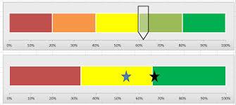 Excel Speedometer Template Creating A Meter In Excel User