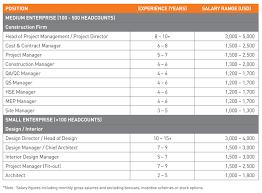 Interior Design Salary Guide Vietnam 2016 Salary Guide Vietnam Advisors