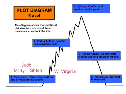 Plot Map Plot Diagram Explained Youtube